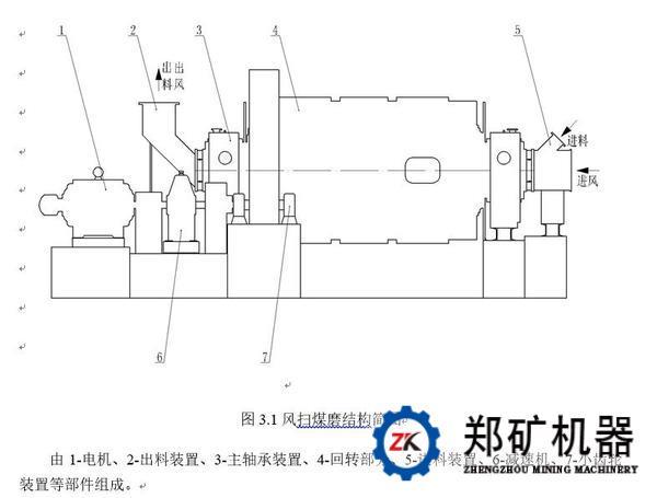 1 简介   该系列磨机主要应用于煤粉制备,是既能磨细又能够烘干的理想煤粉加工设备。    2 工作原理   风扫煤磨通常采用边缘传动方式,待磨物料通过进料装置进入风扫磨磨仓,电机通过减速机、大小齿轮带动筒体旋转,筒体内的研磨介质和物料在旋转过程中受到筒体的回旋转动产生的摩擦作用和离心力作用,物料在离心力作用下被带到一定的高度后抛洒下落,被研磨介质打击研磨,被粉碎的物料经出料装置进入下道工序。   3结构组成    4 结构与性能特点   1、风扫磨利用三维设计和模拟仿真计算,优化主要部件结构设计;采用具
