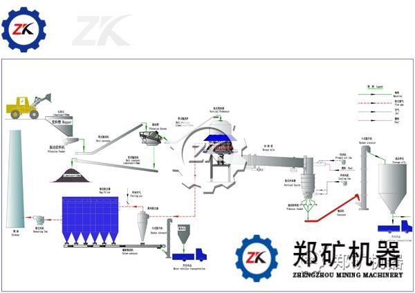 采燃烧系统采用EPIC系列四通道煤粉燃烧器。由煤粉制备站输送过来的煤粉通过阀组送至回转窑的烧嘴,与一、二次风混合燃烧。四通道煤粉燃烧器的喷嘴结构:由内向外,依次为中心风、旋流风、煤风、直流风通道。中心风是通过中心稳焰板上分布的小孔流出,流量约为一次风总量的0.03%-0.