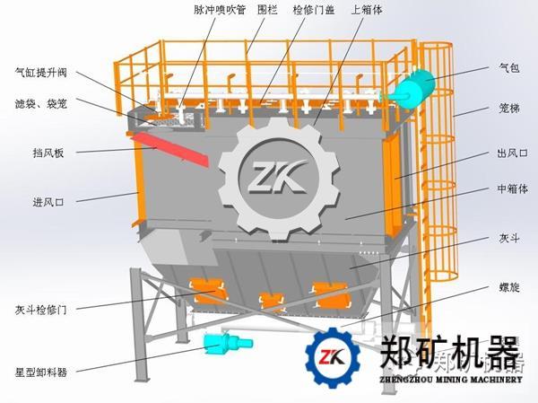 处理风量大时,占地面积大,造价高 ppc系列带式除尘器结构组成