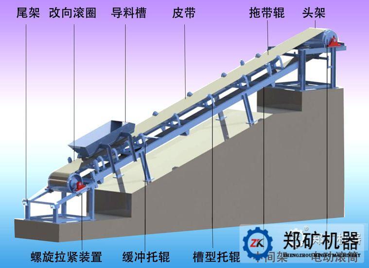 DT型固定式带式输送机主要由头部传动装置、尾部拉紧装置、输送胶带、托辊组和机架等组成,具体结构特点是: 、传动装置分为开式传动装置和闭式传动装置两种。其中,开式传动装置主要由电动机、联轴器、制动器、减速器、等组成,一般固定在由型钢焊成的底座上(功率在100kW以内)或者安装在混凝土底座上(功率在115kW以上);闭式传动装置即电动滚筒是将电动机及减速系统均放在滚筒空腔内的驱动装置,该装置具有结构紧凑、操作安全、占用空间小、重量轻、外观整齐等特点。 、托辊是用于支撑输送带上所承载的物料,并保证输送带稳定